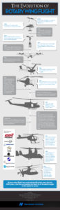 "chart about ""the evolution of rotary wing flight"""